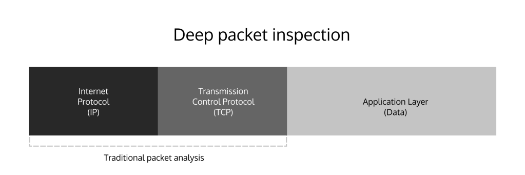 Deep Packet Inspection vs. Traditional Packet Inspection